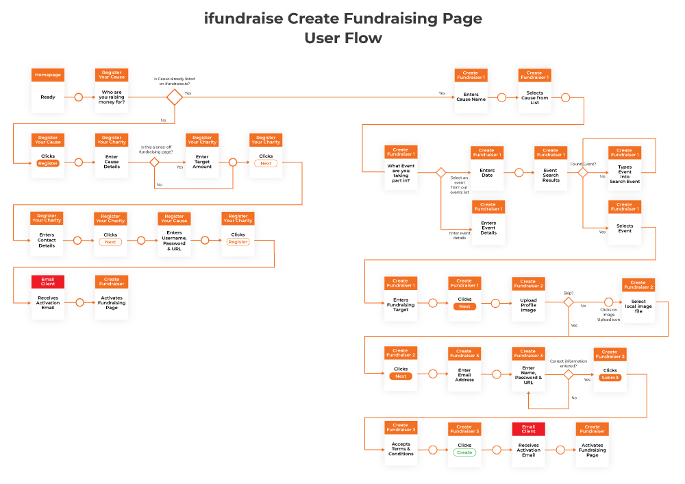 ifundraise User Flow