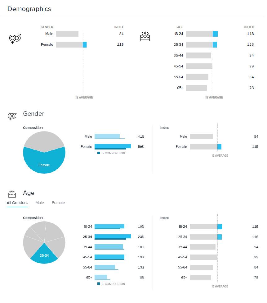 Croi User Demographics